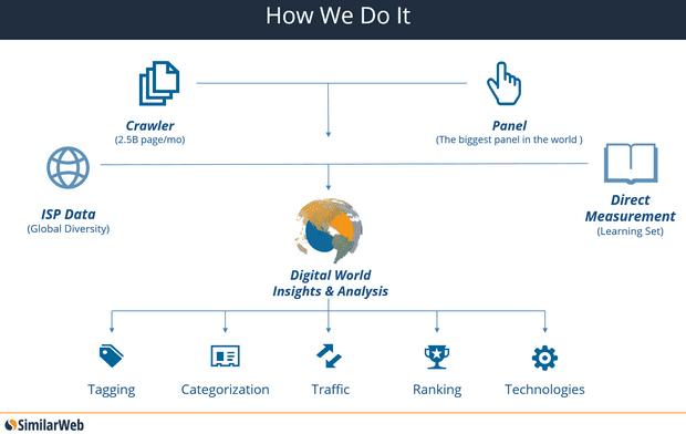 Технологичный подход Similarweb